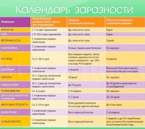 календарь заразности