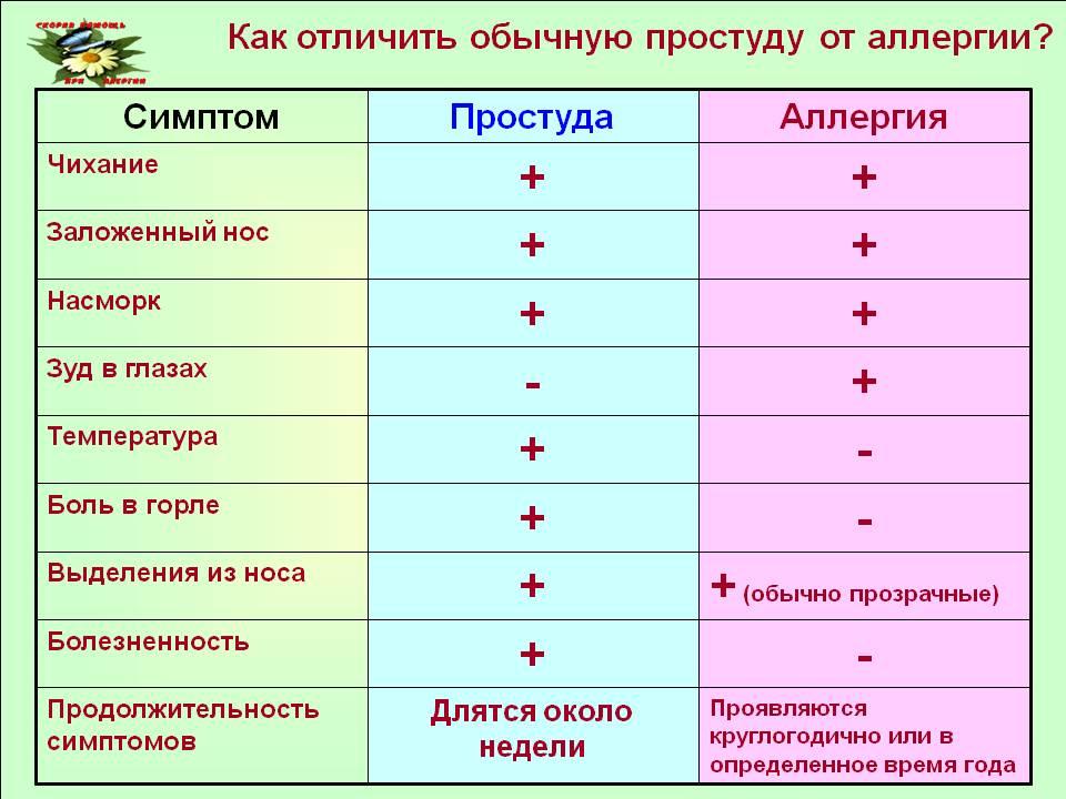 Как отличить простудный насморк от аллергического