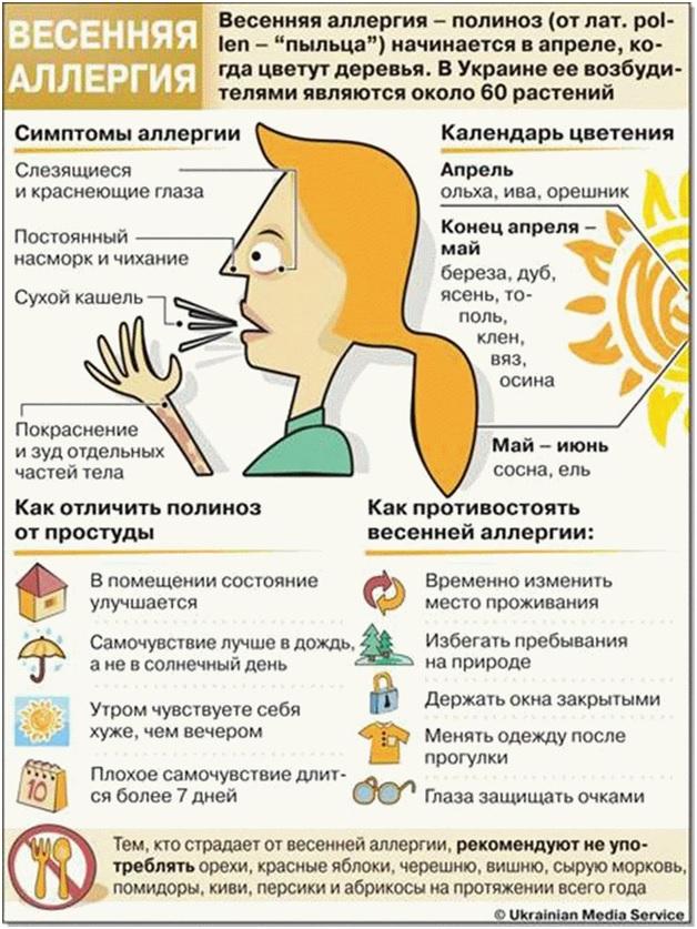 абострение аллергии