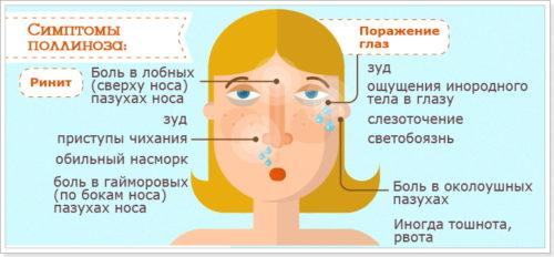 симптомы аллергии у ребенка
